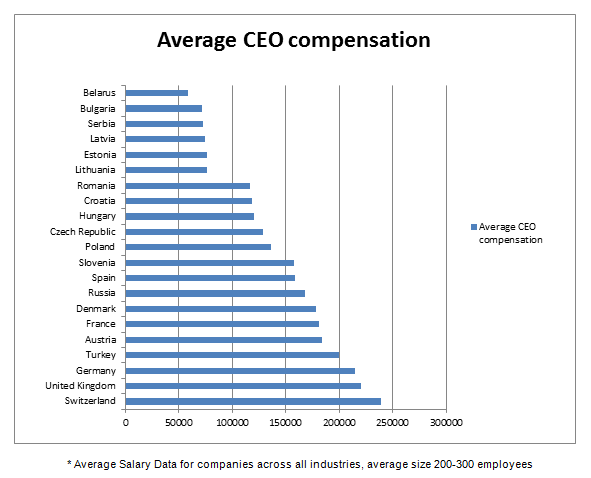 Compensation In World S Largest Corporations Increases By