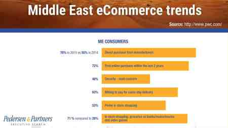 Rise of eCommerce in the Gulf market – are you in? - Pedersen and Partners Executive Search