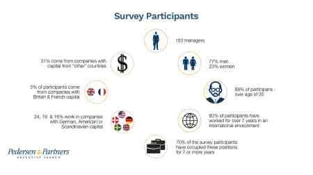 Pole position – survey reveals common traits of Polish executives – Part 2 - Pedersen and Partners Executive Search
